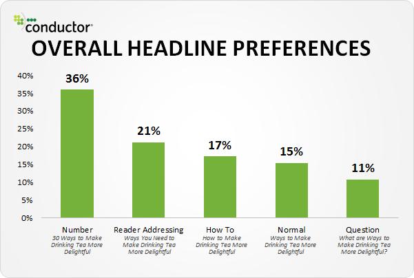 preferenze sui 5 tipi di titoli