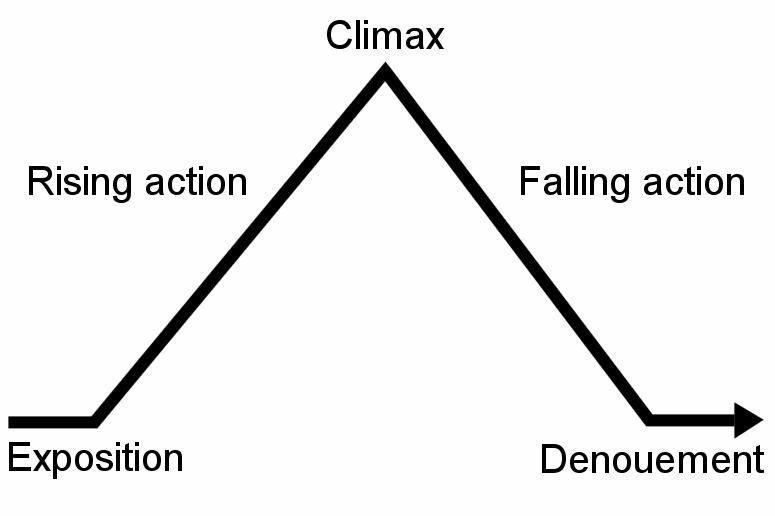 storytelling piramide di freytag